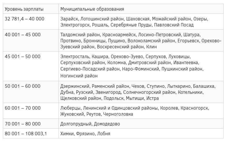 ЗП в Подмосковье